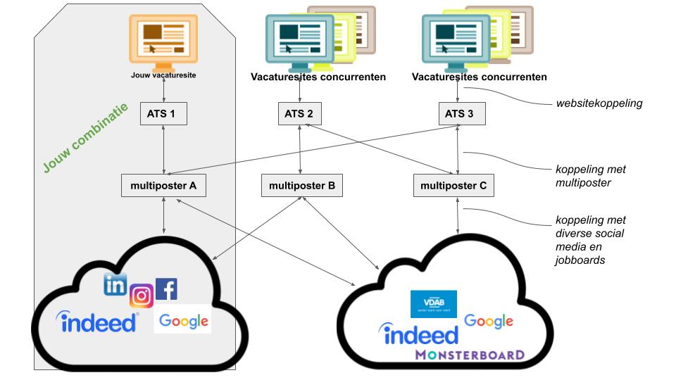 Multiposting tussen ATS en een aparte websitekoppeling naar een werken-bij-site